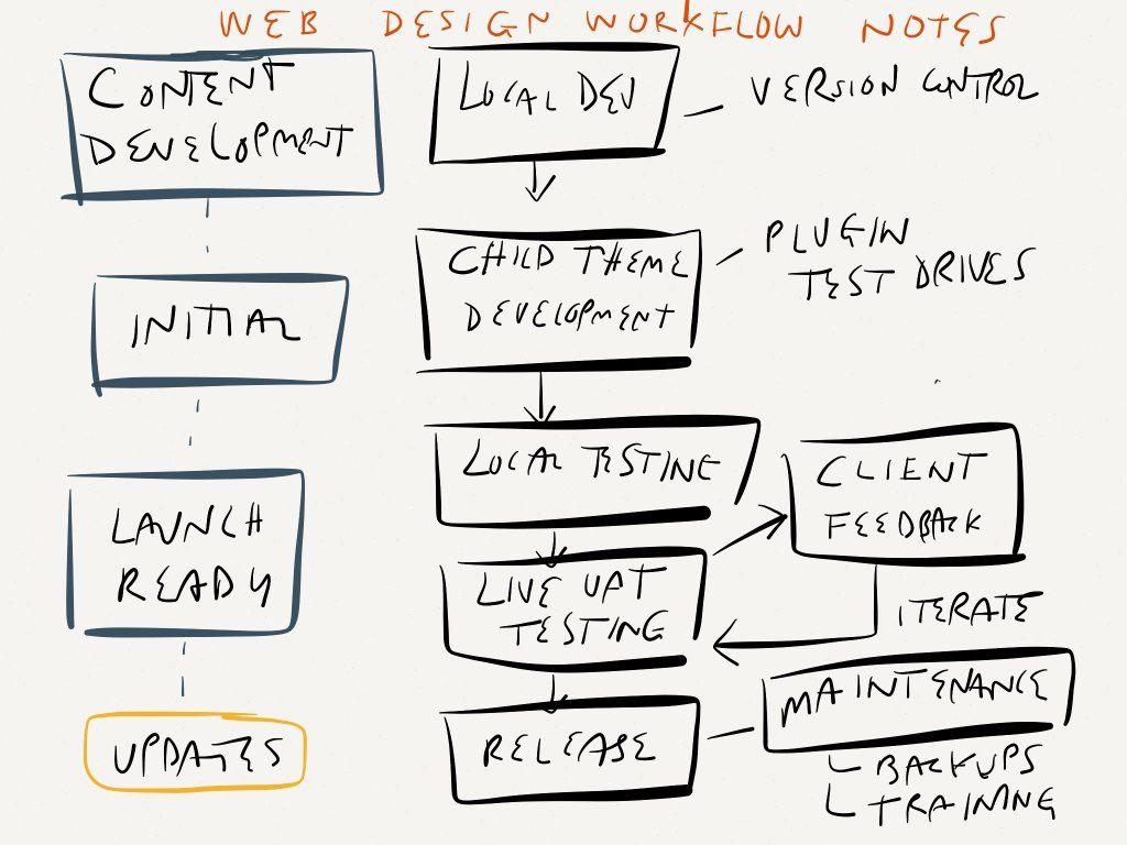 Web Design Workflow Image